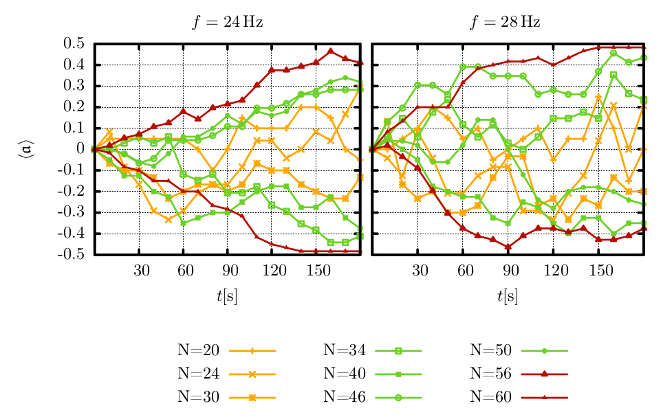 plot: time evolution of asymmetry parameter in the experiment