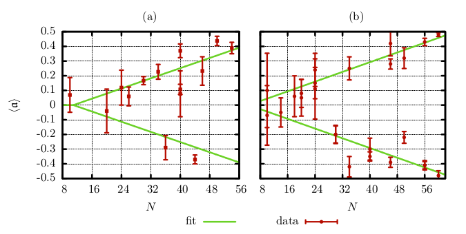 plot: dependency of the asymmetry parameter on the particle number in the experiment