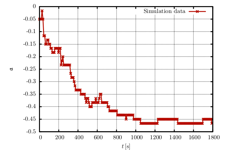 Simulation Plot: Time Evolution