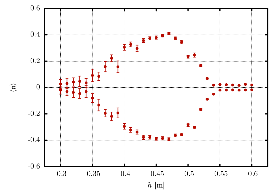 Simulation plot: Asymmetry parameter dependency on mid-wall height