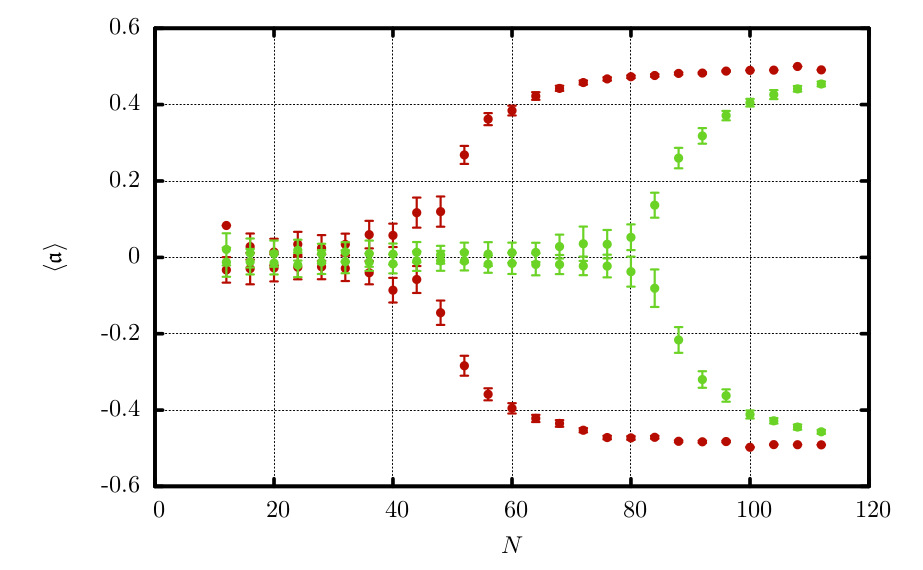 Simulation Plot: Asymmetry parameter dependency on particle number
